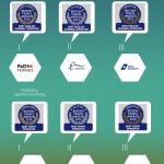 P&O Ferries najlepszym operatorem promowym
