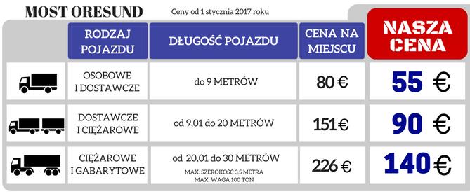 Most_Oresund_cena.png