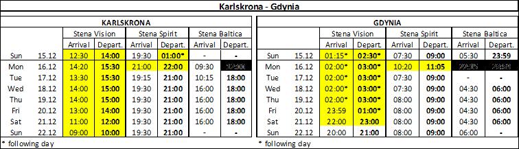 Gdynia-Karlskrona_opóźnienia.png